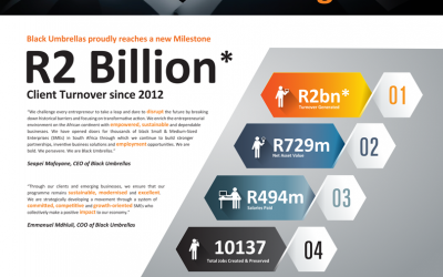 Black Umbrellas celebrates R2 Billion Milestone