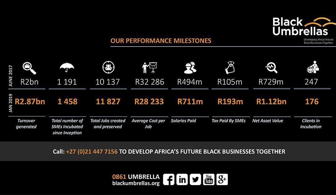 Impressive growth of Black SMEs